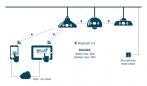 ELT eBlue išmanioji apšvietimo valdymo sistema